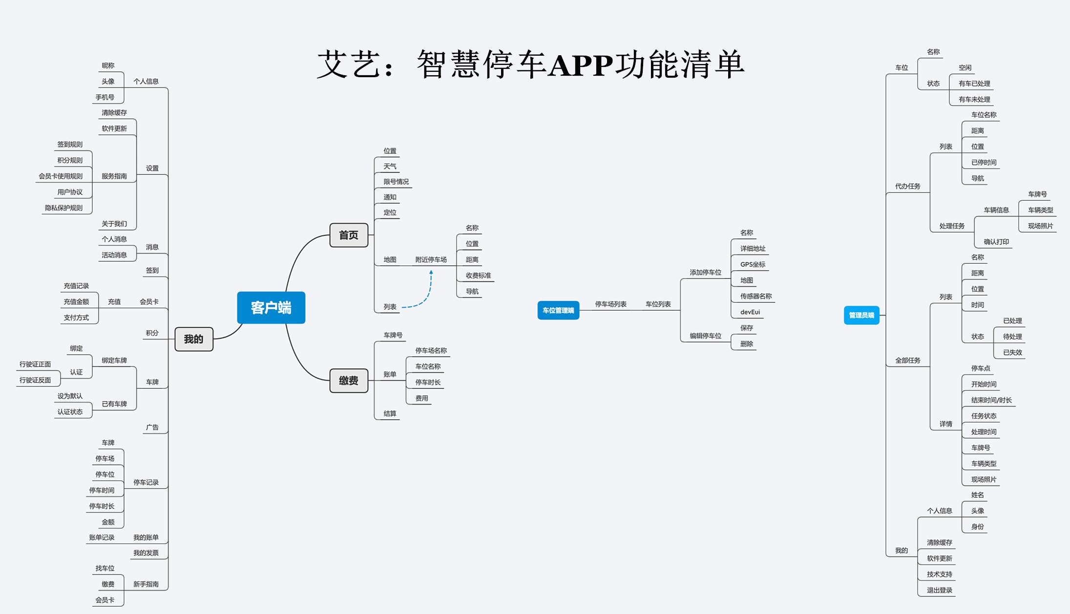 智慧停车APP开发的市场浅析和功能方案(附功能清单图) 智能停车APP开发 第1张